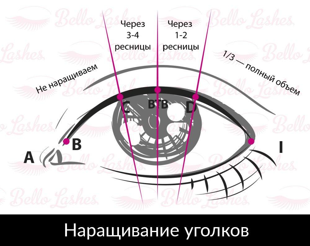Схема наращивания уголков глаз